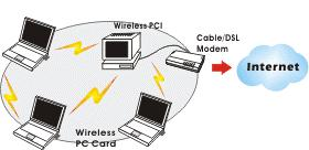 You can also use one computer as an Internet Server to connect to a wired global network and share files and information with other