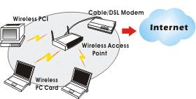 The Access Point Network The network installation allows you to share files, printers, and Internet access much more conveniently.
