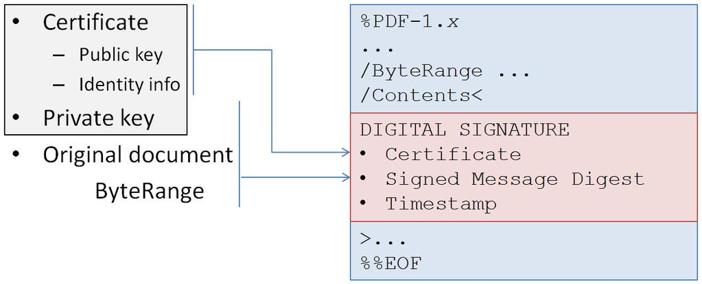 In section 1.1.3, we inspected the syntax of a signed PDF, and we saw that the signature dictionary contains a /ByteRange entry.