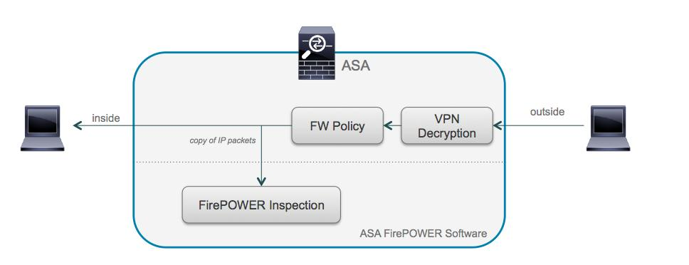 Troubleshooting: ASA Firepower NGFW Prapanch Ramamoorthy