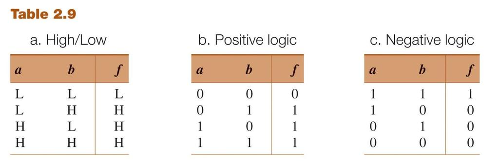Positive and Negative Logic Use 2 voltages to represent logic 0 and 1 For example: Low: 0-1.4 Volt; High: >2.