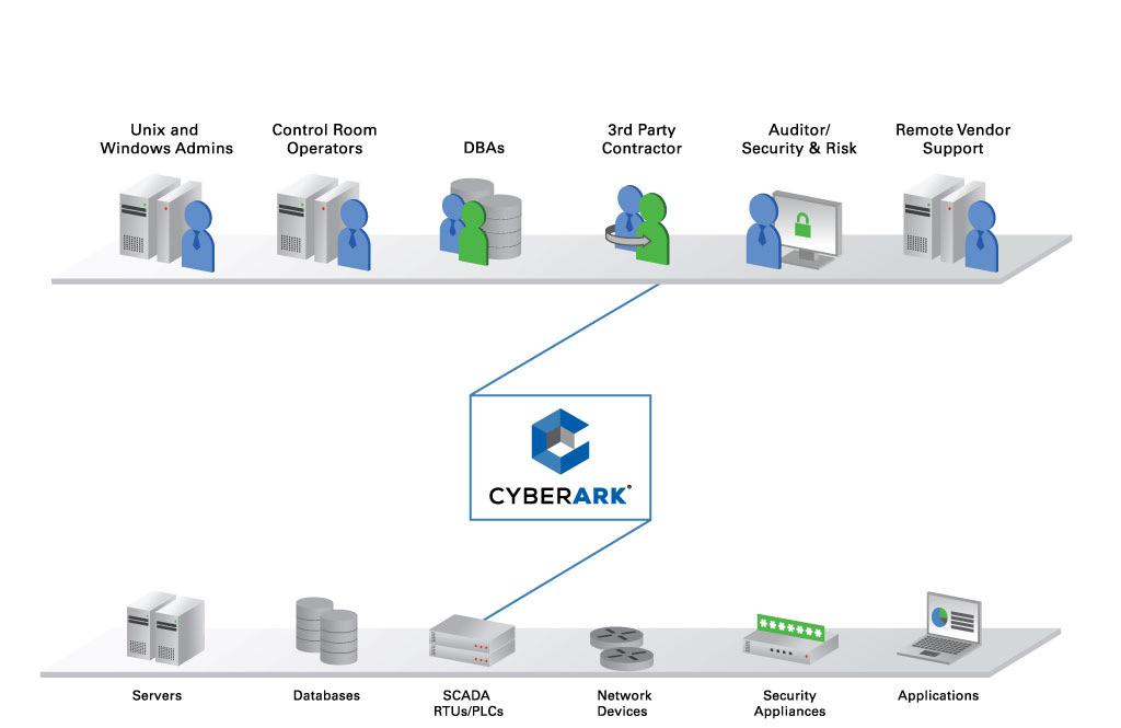 CyberArk Solutions for Secured Remote Interactive Access  Addressing