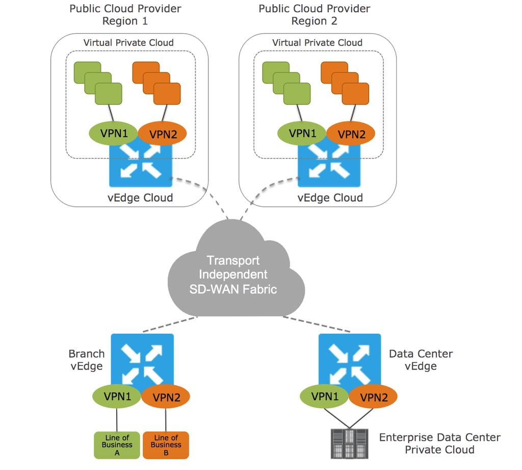 vedge Cloud Datasheet PRODUCT OVERVIEW DEPLOYMENT USE CASES