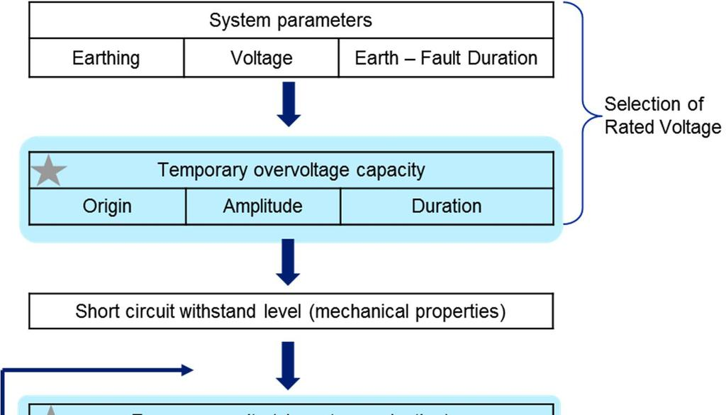 Overvoltage protection of solid state switch simulation and analysis ...