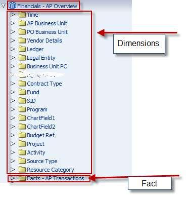 Account Payables Dimension and Fact Job Aid - PDF