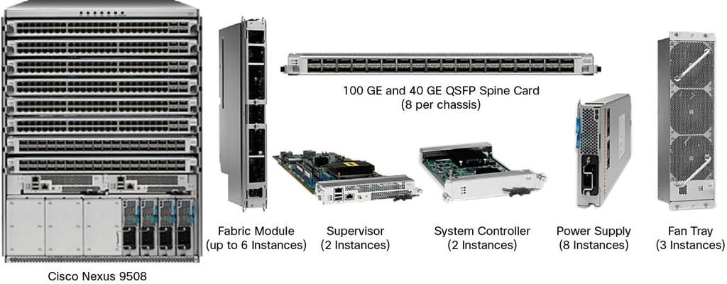 Cisco Nexus 9500 Platform Switches for Cisco Application Centric