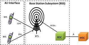 1.2.4 Base Station Controller (BSC) The BSC controls multiple BTSs.