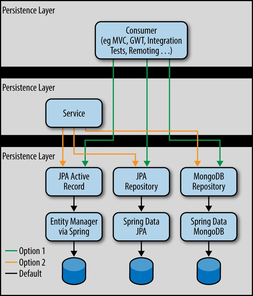 Spring Data Modern Access For Enterprise Java Pdf Plug Connector And Pinout Diagram Blackberry Pearl 8100 Figure 9 1 Roo 12 Layer Architecture Batch File Windows When