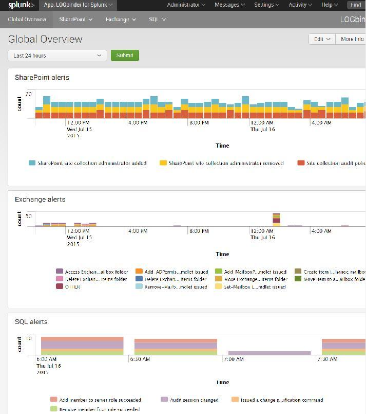Using Splunk and LOGbinder to Monitor SQL Server, SharePoint and