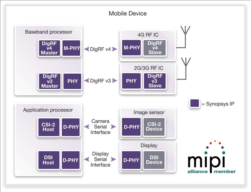 Mipi Digrf 3g And V4 Solutions In Action Pdf Block Diagram Of The Dphy Physical Layer Ip Core A Growing Portfolio Designware Controller Phy