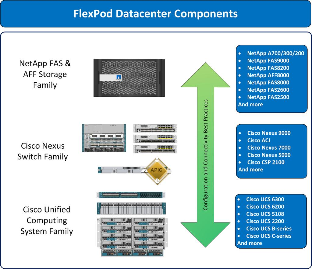 Flexpod Datacenter With Apprenda For Paas Including Red Hat Netapp Wiring Diagram Figure 1 Component Families 21 Program Benefits And Cisco Have Thoroughly