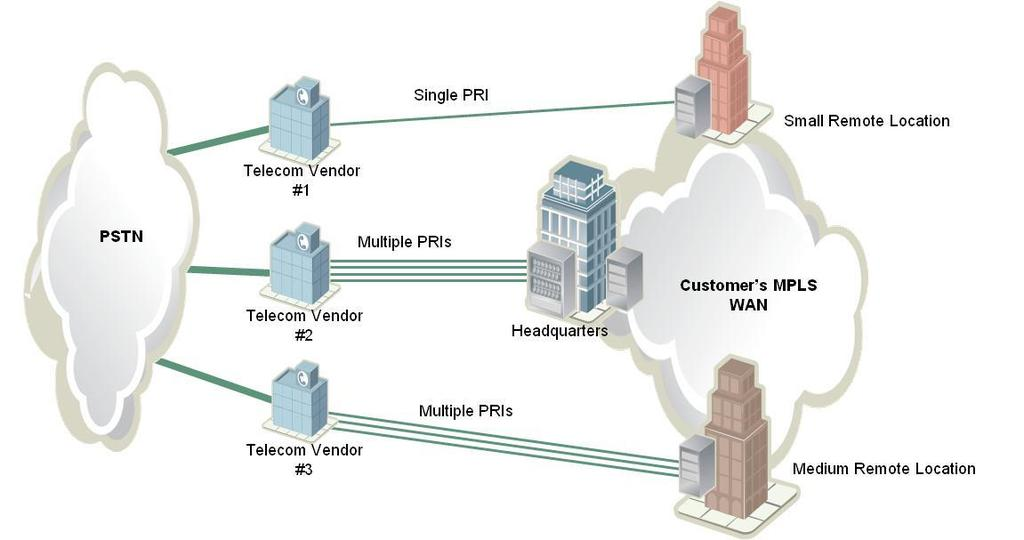 SIP Trunking Setting the Stage: Voice as an Application AFTER SIP-based Architecture: