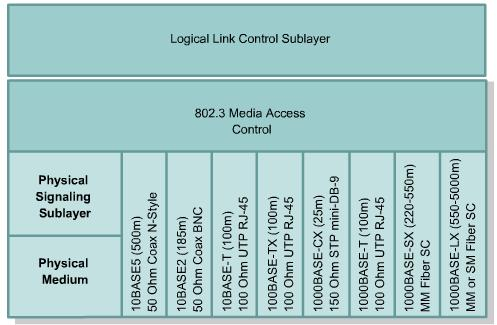 Ethernet Technologies Mapped to the OSI model 44 Ethernet