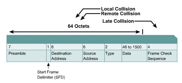 Types of Collisions 58 The effects of having a CSMA/CD network