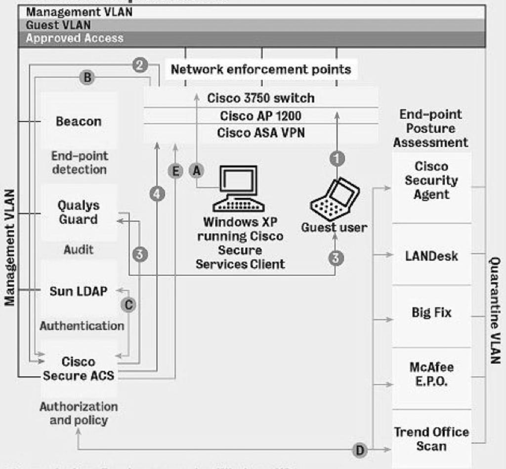 Lessons From The Lab Nac Framework Testing Pdf Cloudpath Wireless Network Diagram Cisco Cnac Topology Overview Not All Devices And Configuration Are Shown