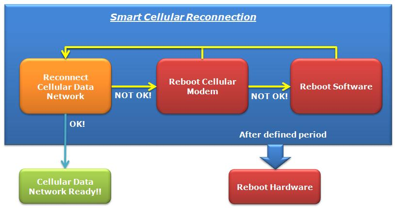 Cellular: Connection Recovery Rapid recovery minimizes data loss