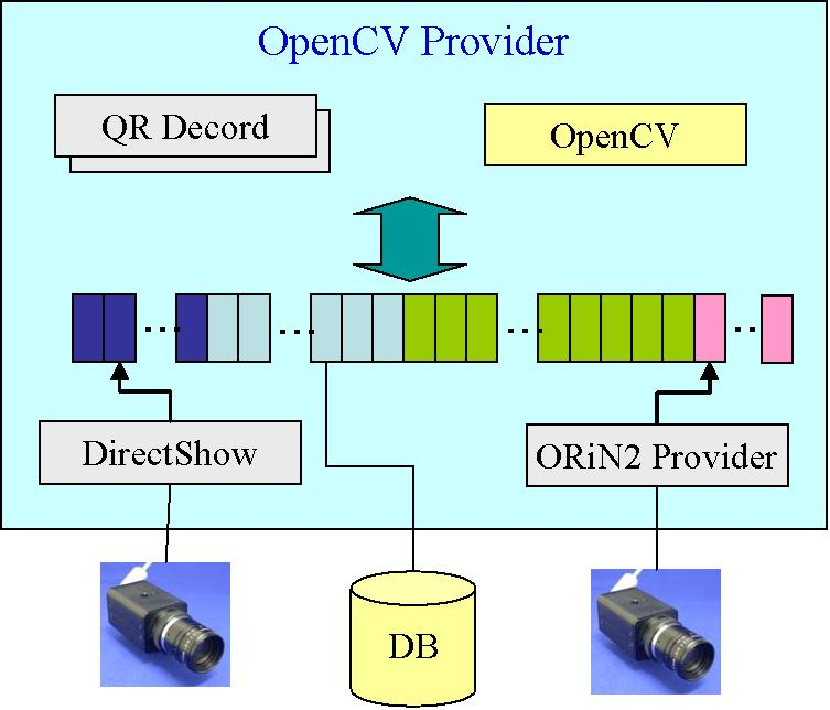 OpenCV Provider User s Guide - 10-2. Outline of provider 2.1. Outline The OpenCV provider acquires the image from the imaging device using DirectShow.