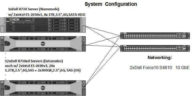 DELL PowerEdge R730/R730xd w/ Cloudera CDH Total System Cost