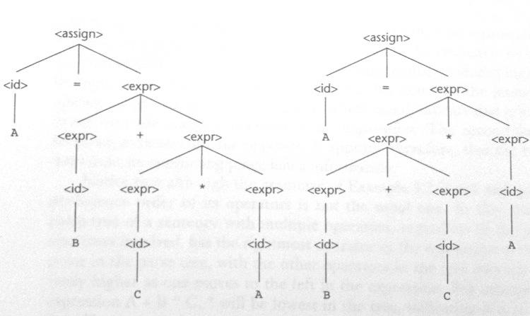 Example 2 parse trees for the sentence
