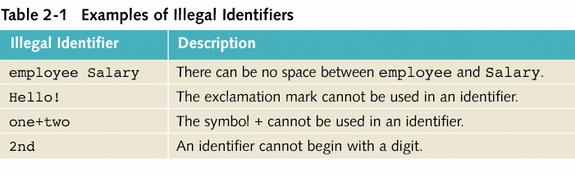 Identifiers Consist of letters, digits, and the underscore character (_) Must begin with a letter or underscore C++ is case sensitive uppercase and lower case letters are different Some of the