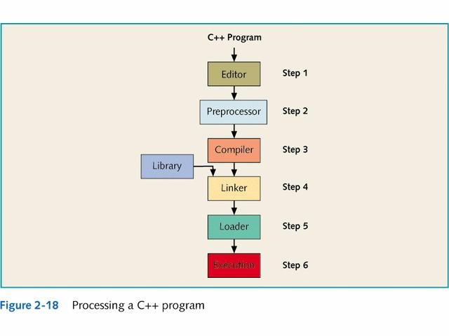 Preprocessor Directives Only a small number of operations are explicitly defined in C++ 37 Many of the functions and symbols that are necessary to run a C++ program are provided as a collection of
