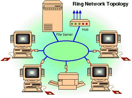 Every workstation concentrator circular arrangement is connected to a single A Easy special tocable add unit of data called a Resolves token travels collisions aroundthrough the ring contention