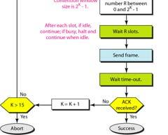Flow diagram for CSMA/CA CONTROLLED ACCESS In controlled access,, the stations consult one another to find which