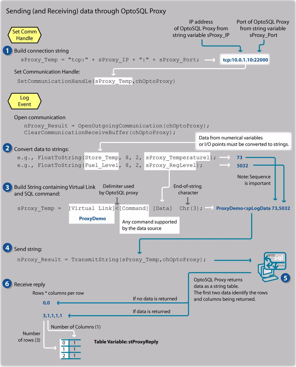 Application Note Optosql Tm Proxy Form 1428 Pdf Opto 22 Relay Wiring Diagram How The Sample Strategy Works Following Explains Only Main Parts Of
