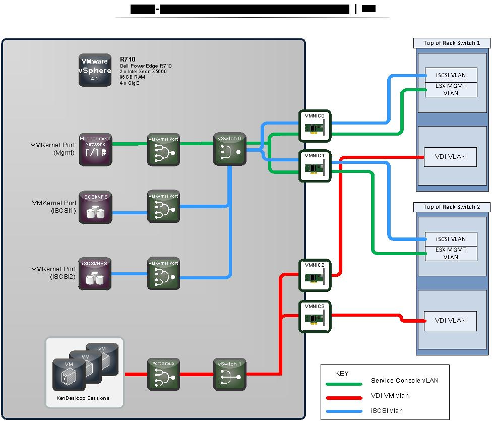 Dvs Enterprise Citrix Xendesktop Reference Architecture May 2 Pdf Netapp Wiring Diagram 143 High Availability Networking