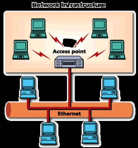 Common Topologies The wireless LAN connects to a wired LAN There is a