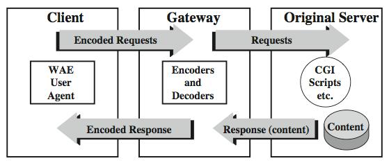 Wireless Application Protocol (WAP) Standard to provide mobile wireless users access to telephony and information services Significant limitations of devices, networks, displays with wide variations