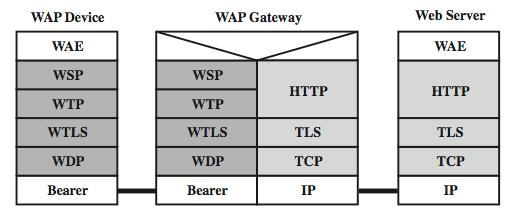 WAP Protocol Architecture Assumes that bearer service does not support TCP/IP Wireless Session Protocol (WSP): Supports connectionless and connection-oriented sessions.
