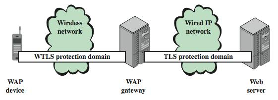 Wireless Transport Layer Security (WTLS) Provides security between mobile device and WAP gateway Provides data integrity, privacy, authentication Based on TLS Compressed data structures, Compressed