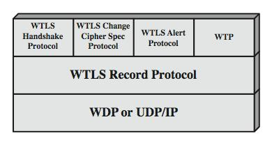 WTLS Protocol Architecture Key Exchange and Signature: RSA, ECC (Elliptic) D-H to