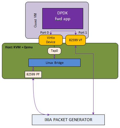Network Interface Controller Drivers  Release - PDF