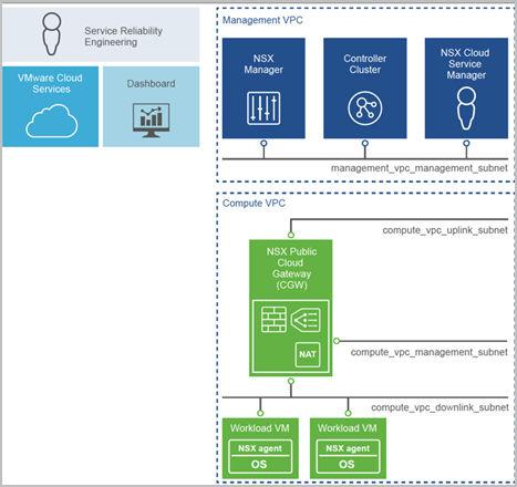 NSX Public Cloud Gateway (CGW or PCG) for connectivity to the NSX management and control planes, NSX Edge gateway services, and for API-based communications with the public cloud entities in the