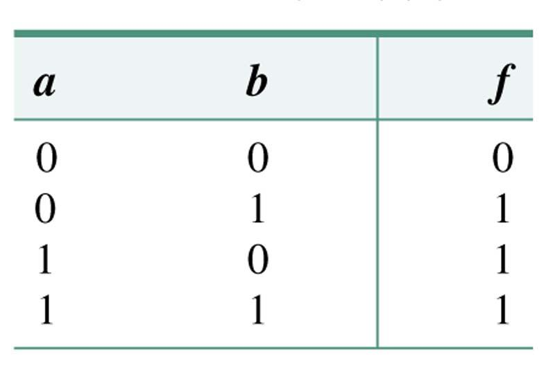 From the truth table to