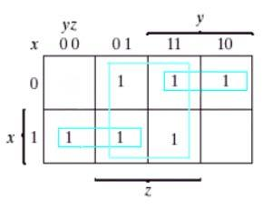 NAND Implementation (/2) Example 3- F (x, y, z) = Σ(,2,3,4,5,7) F = xy + x y + z 3 NAND Implementation (2/2) The procedure for obtaining the logic diagram from a Boolean function is as follows:.