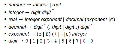 Regular Expressions: Examples (2) Syntax of numerical constants (typical for simple calculator) Symbols on the left provide names for REs, one of these ( number ) serves as token name.