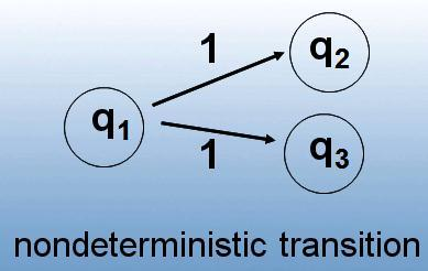 Non-Deterministic Finite In NFA, transition function δ is multivalued: Automata (NFA) δ: Q x ( {ε }) P(Q), P is Power set of Q.