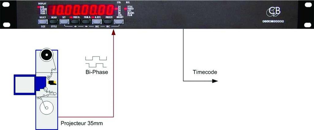 Timecode output (24, 25, Drop, Non-Drop) 4 Bi-Phase Outputs: at 24, 25 or 30 fps 1 Bi-Phase Output always at 25 fps Tach + Direction output Timecode Reader input RS-422 SonyÇ P2 Protocol Input RS-422