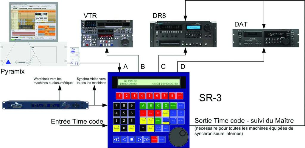 Remote Control/RS422 Synchronizer, 6 Outputs, with Hub, 32 tracks SR-3 and SR-4 LCD display : Two by forty, 5mm characters Sony P2 protocol, VTR's, ATR';s, DAW's.