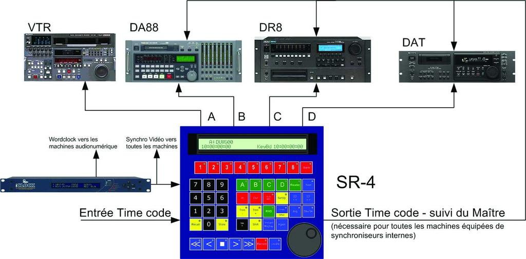 machine Timecode Generator, Virtual Machine or selected master timecode Programmable Macro Keys, more than 50 predefined macros available RS422 inputs The serial ports on the SR-4, SR-24 or SR32