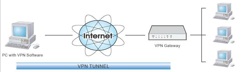 The remote VPN Server must support client PCs which are behind a NAT router, and so have an IP address which is not valid on the Internet.