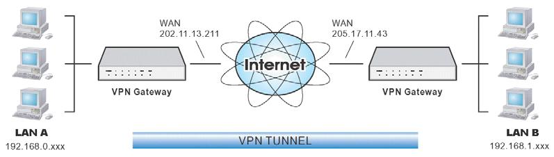 The VPN Policies at each end determine when a VPN tunnel will be established, and what systems on the remote LAN can be accessed once the VPN connection is established.