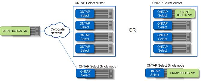 Technical Report  ONTAP Select on KVM  Product Architecture and Best