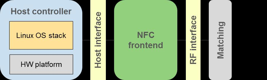 HOW TO INTEGRATE NFC CONTROLLERS IN LINUX - PDF