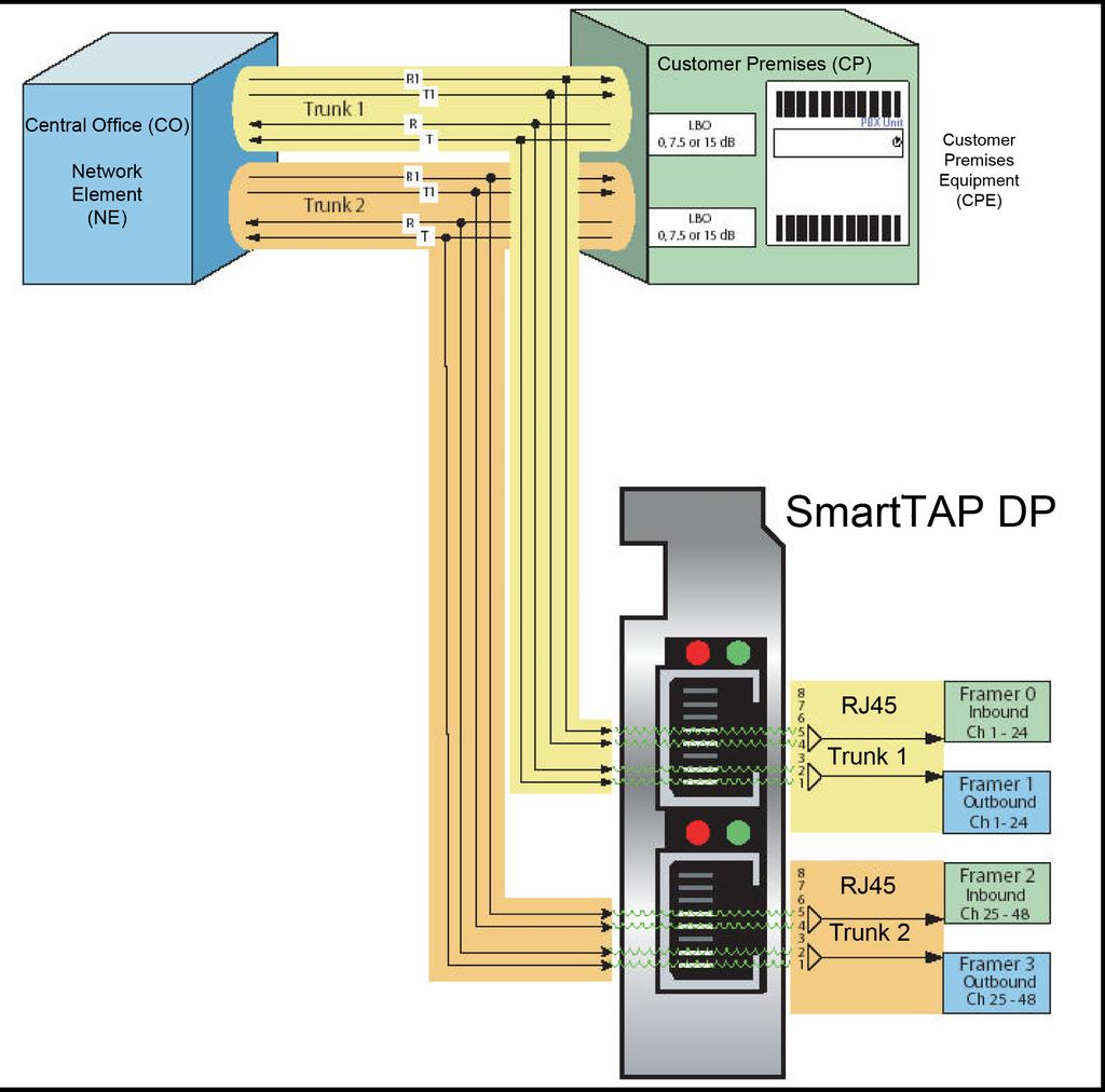 Technical Layouts Contents Recording Wiring Voip Diagram T1 E1
