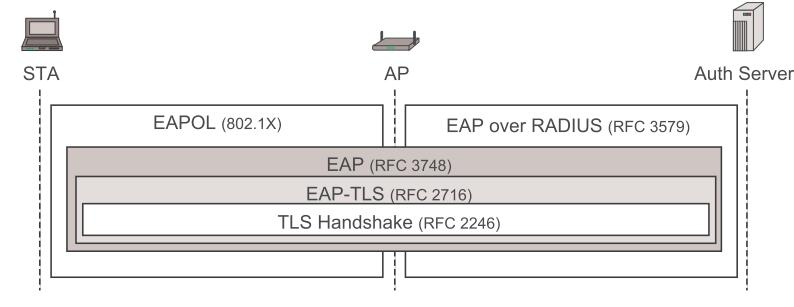 NAC Protocols Protocols involved in NAC Extensible Authentication Protocols (EAP) End-to-end auth.
