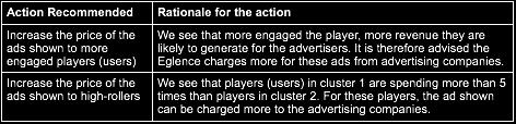 Therefore: compare first number in two clusters to find our how users in two clusters differ in terms of their game engagements?